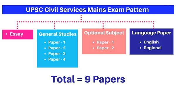 There are 9 papers in UPSC. The syllabus is vast. Hence, preparing through an IAS Academy in Jaipur is more fruitful than self study.