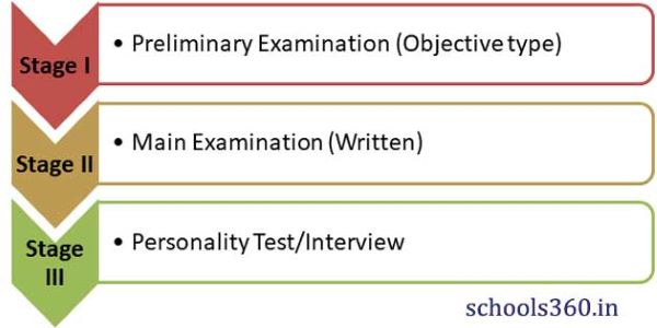 UPSC Exam Pattern follows three stages. Stage I is the prelims test, Stage II is the mains test and Stage III is the interview test.