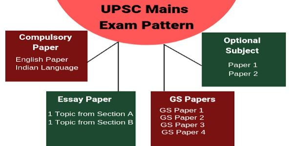 After prelims, there's a Civil Service Mains Exam. Hence, UPSC Mains Exam pattern has 9 papers in total and all are subjective type.